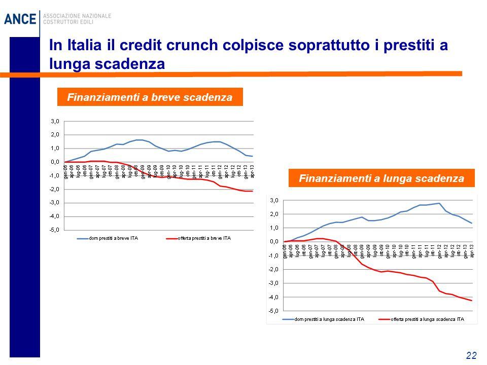 22 In Italia il credit crunch colpisce soprattutto i prestiti a lunga scadenza Finanziamenti a lunga scadenza Finanziamenti a breve scadenza