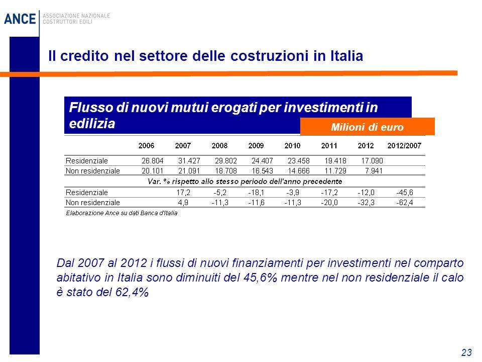 23 Il credito nel settore delle costruzioni in Italia Flusso di nuovi mutui erogati per investimenti in edilizia Dal 2007 al 2012 i flussi di nuovi finanziamenti per investimenti nel comparto abitativo in Italia sono diminuiti del 45,6% mentre nel non residenziale il calo è stato del 62,4% Milioni di euro