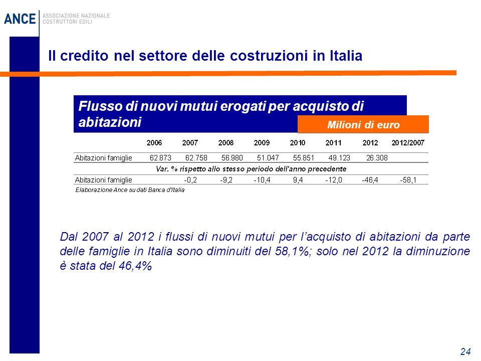 24 Il credito nel settore delle costruzioni in Italia Flusso di nuovi mutui erogati per acquisto di abitazioni Milioni di euro Dal 2007 al 2012 i flussi di nuovi mutui per l'acquisto di abitazioni da parte delle famiglie in Italia sono diminuiti del 58,1%; solo nel 2012 la diminuzione è stata del 46,4%