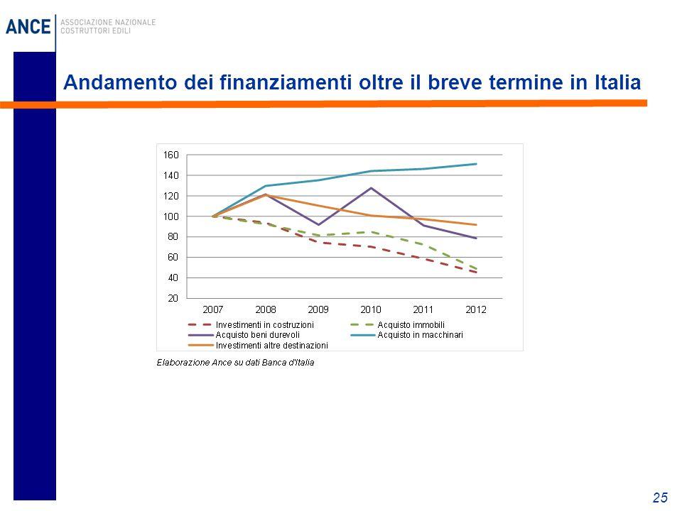 Andamento dei finanziamenti oltre il breve termine in Italia 25
