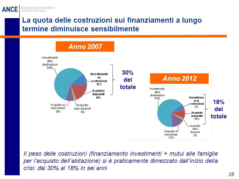 La quota delle costruzioni sui finanziamenti a lungo termine diminuisce sensibilmente 26 Anno 2012 Il peso delle costruzioni (finanziamento investimenti + mutui alle famiglie per l'acquisto dell'abitazione) si è praticamente dimezzato dall'inizio della crisi: dal 30% al 18% in sei anni 30% del totale 18% del totale Anno 2007