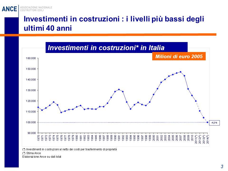 3 Investimenti in costruzioni : i livelli più bassi degli ultimi 40 anni Investimenti in costruzioni* in Italia Milioni di euro 2005