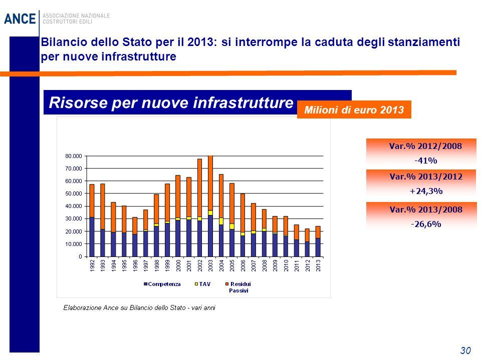30 Bilancio dello Stato per il 2013: si interrompe la caduta degli stanziamenti per nuove infrastrutture Risorse per nuove infrastrutture Var.% 2013/2012 +24,3% Var.% 2012/2008 -41% Var.% 2013/2008 -26,6% Milioni di euro 2013
