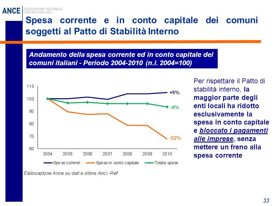 Spesa corrente e in conto capitale dei comuni soggetti al Patto di Stabilità Interno 33 Andamento della spesa corrente ed in conto capitale dei comuni italiani - Periodo 2004-2010 (n.i.