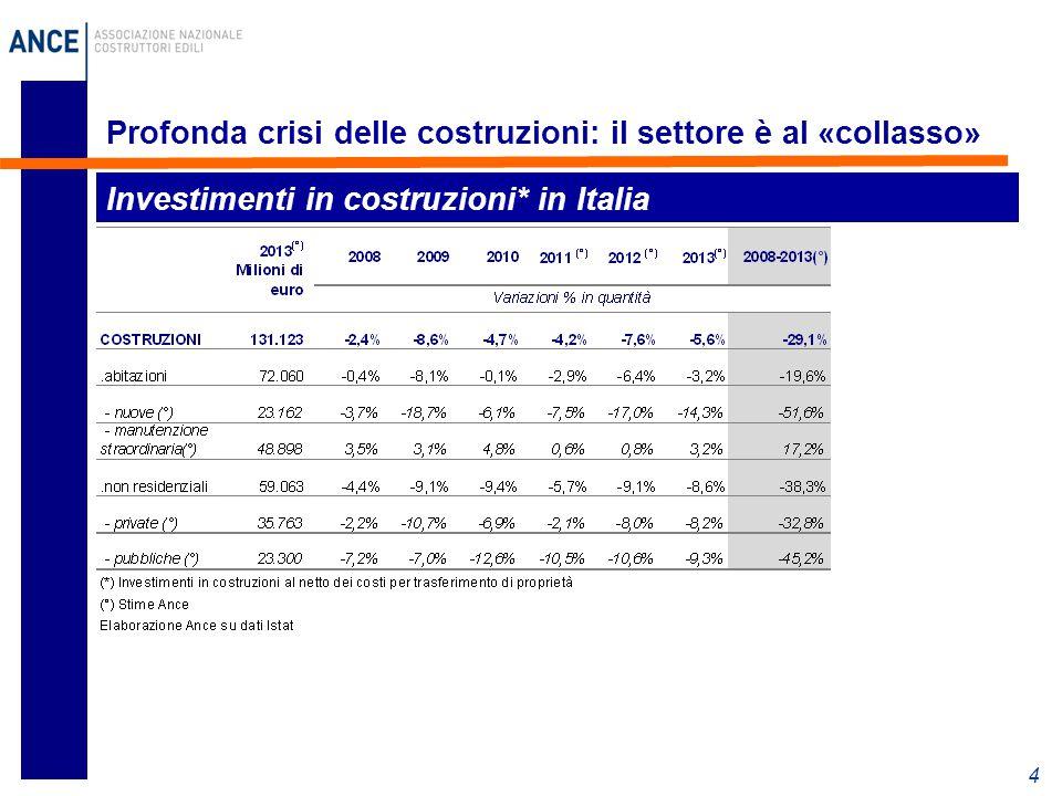 4 Profonda crisi delle costruzioni: il settore è al «collasso» Investimenti in costruzioni* in Italia
