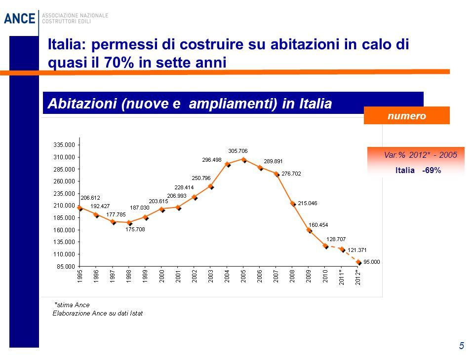 5 Italia: permessi di costruire su abitazioni in calo di quasi il 70% in sette anni Abitazioni (nuove e ampliamenti) in Italia numero Var.% 2012* - 2005 Italia -69%