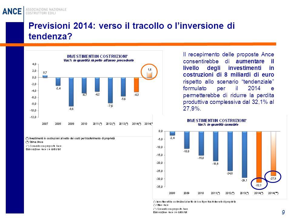 9 Il recepimento delle proposte Ance consentirebbe di aumentare il livello degli investimenti in costruzioni di 8 miliardi di euro rispetto allo scenario tendenziale formulato per il 2014 e permetterebbe di ridurre la perdita produttiva complessiva dal 32,1% al 27,9%.