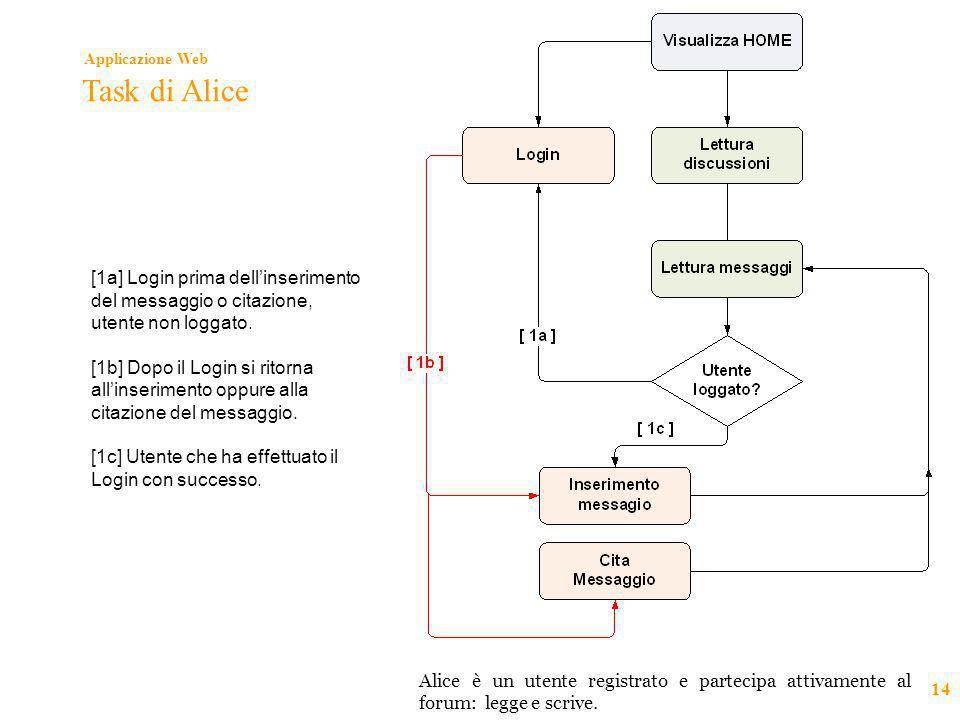 Applicazione Web 14 Task di Alice [1a] Login prima dell'inserimento del messaggio o citazione, utente non loggato. [1b] Dopo il Login si ritorna all'i