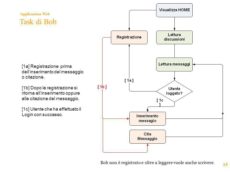 Applicazione Web 15 Task di Bob [1a] Registrazione prima dell'inserimento del messaggio o citazione. [1b] Dopo la registrazione si ritorna all'inserim