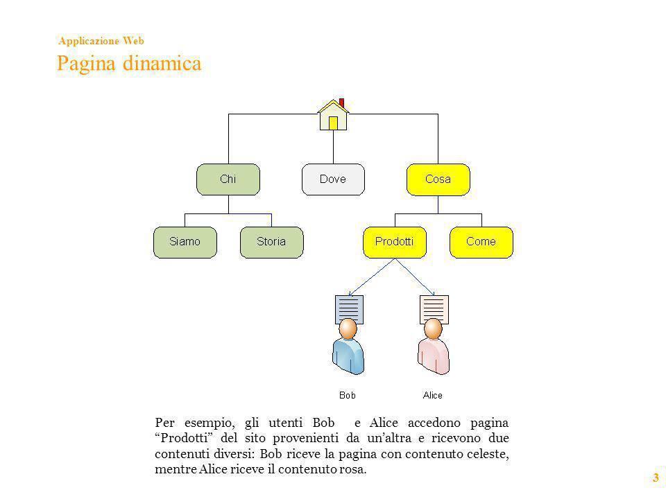 """Applicazione Web 3 Pagina dinamica Per esempio, gli utenti Bob e Alice accedono pagina """"Prodotti"""" del sito provenienti da un'altra e ricevono due cont"""