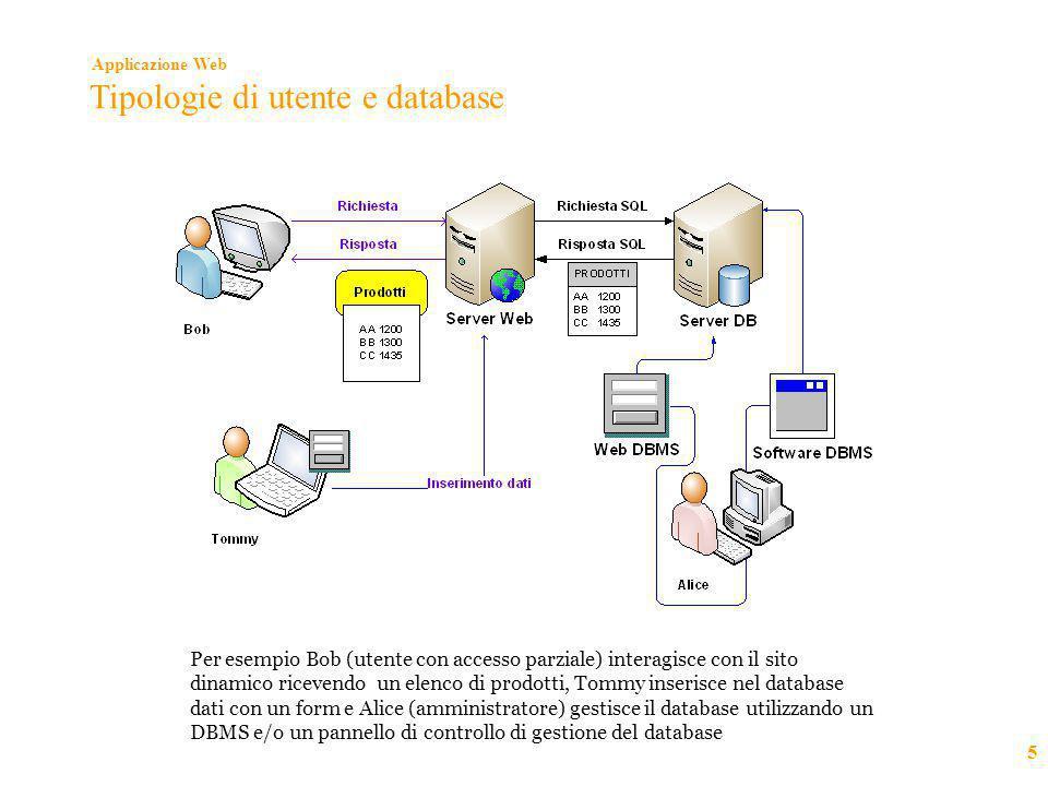 Applicazione Web 5 Tipologie di utente e database Per esempio Bob (utente con accesso parziale) interagisce con il sito dinamico ricevendo un elenco d