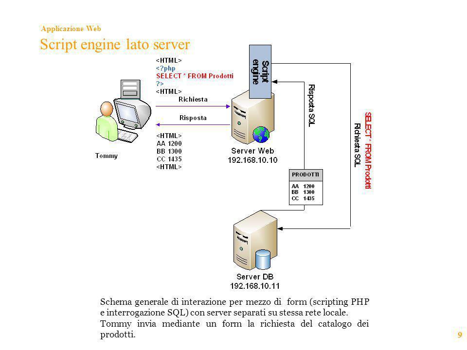 Applicazione Web 9 Script engine lato server Schema generale di interazione per mezzo di form (scripting PHP e interrogazione SQL) con server separati