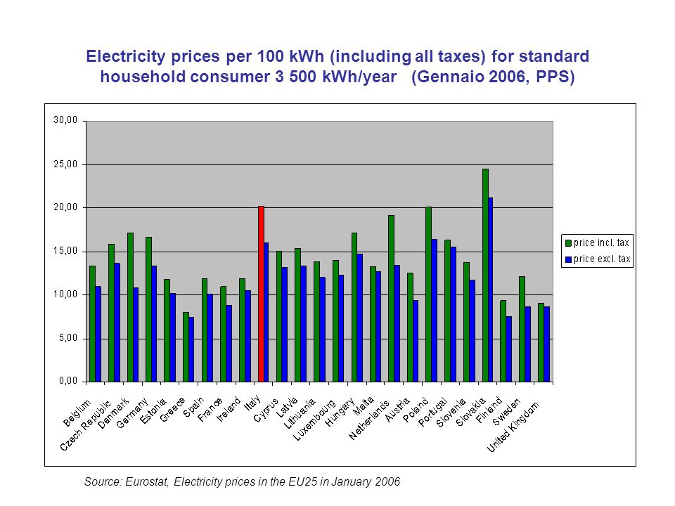 Electricity prices per 100 kWh (including all taxes) for standard household consumer 3 500 kWh/year (Gennaio 2006, PPS) Source: Eurostat, Electricity