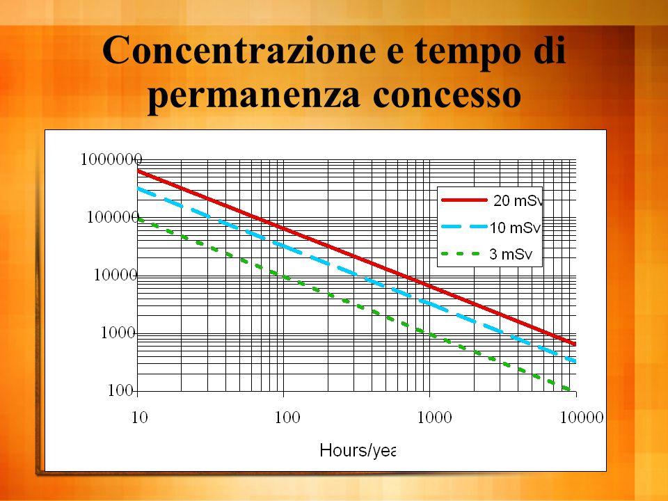 Concentrazione e tempo di permanenza concesso