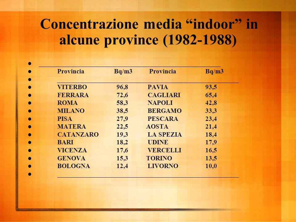 Concentrazione media indoor in alcune province (1982-1988)  _______________________________________________________  Provincia Bq/m3 Provincia Bq/m3  _______________________________________________________  VITERBO96,8 PAVIA93,5  FERRARA72,6 CAGLIARI65,4  ROMA58,3 NAPOLI42,8  MILANO38,5 BERGAMO33,3  PISA27,9 PESCARA23,4  MATERA22,5AOSTA21,4  CATANZARO19,3 LA SPEZIA18,4  BARI18,2 UDINE17,9  VICENZA17,6 VERCELLI16,5  GENOVA15,3TORINO13,5  BOLOGNA12,4 LIVORNO10,0  _______________________________________________________