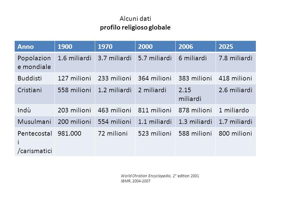 Alcuni dati profilo religioso globale Anno19001970200020062025 Popolazion e mondiale 1.6 miliardi3.7 miliardi5.7 miliardi6 miliardi7.8 miliardi Buddis