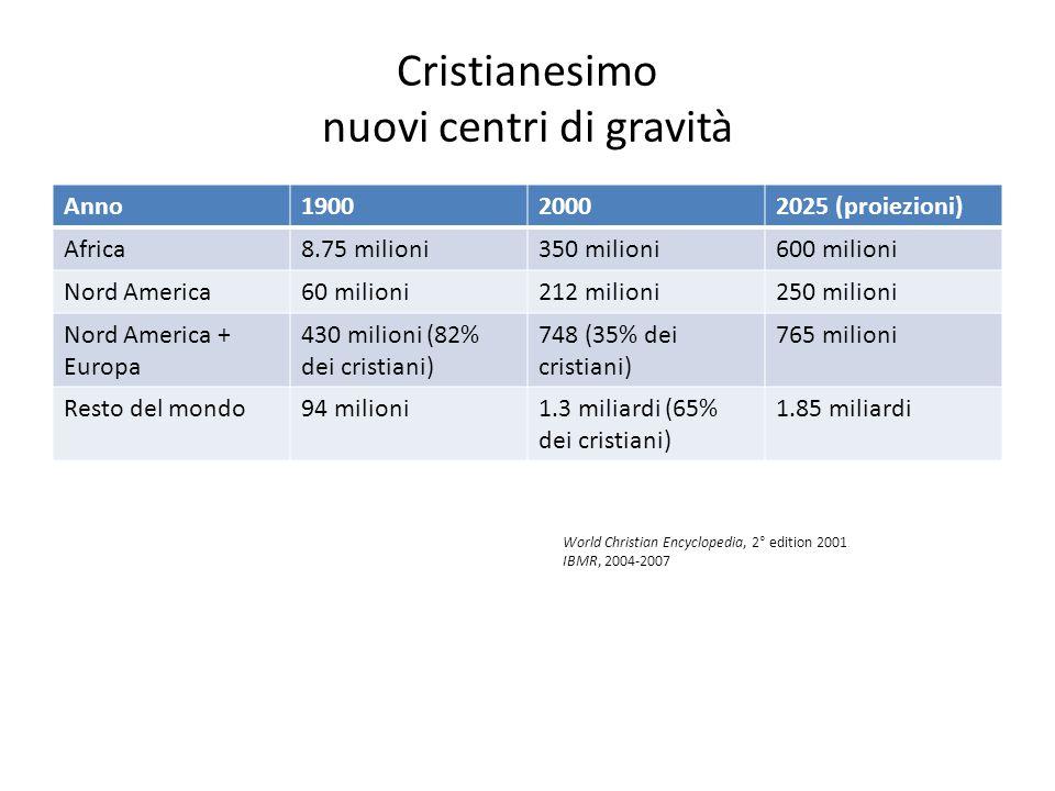 Cristianesimo nuovi centri di gravità Anno190020002025 (proiezioni) Africa8.75 milioni350 milioni600 milioni Nord America60 milioni212 milioni250 mili