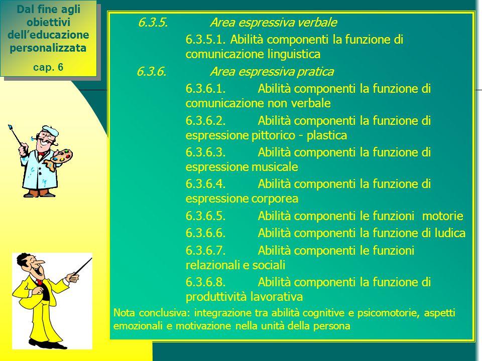 6.3.5.Area espressiva verbale 6.3.5.1. Abilità componenti la funzione di comunicazione linguistica 6.3.6.Area espressiva pratica 6.3.6.1.Abilità compo