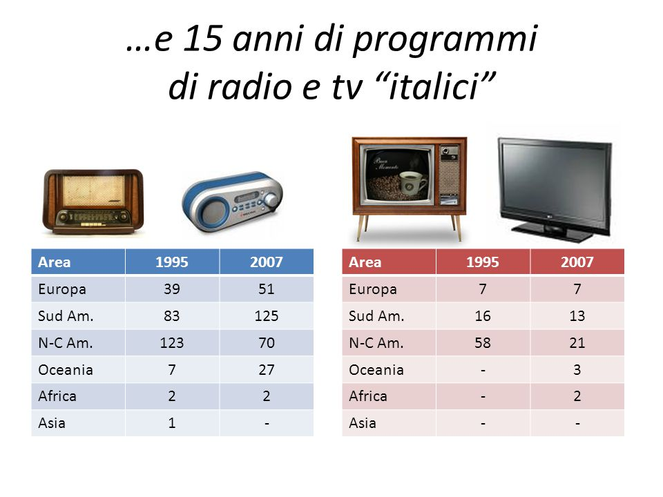 "…e 15 anni di programmi di radio e tv ""italici"" Area19952007 Europa3951 Sud Am.83125 N-C Am.12370 Oceania727 Africa22 Asia1- Area19952007 Europa77 Sud"