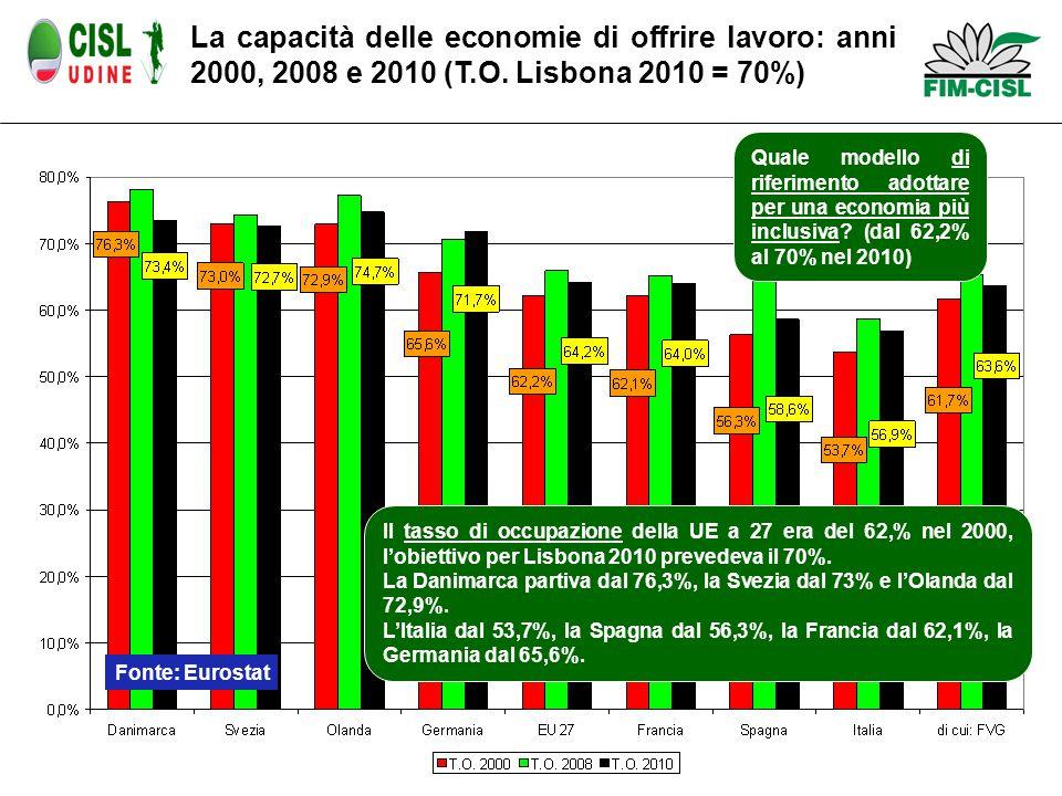 La capacità delle economie di offrire lavoro: anni 2000, 2008 e 2010 (T.O.