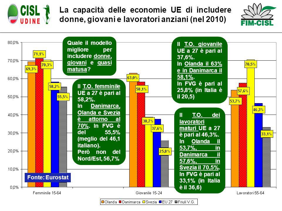 La capacità delle economie UE di includere donne, giovani e lavoratori anziani (nel 2010) Il T.O.