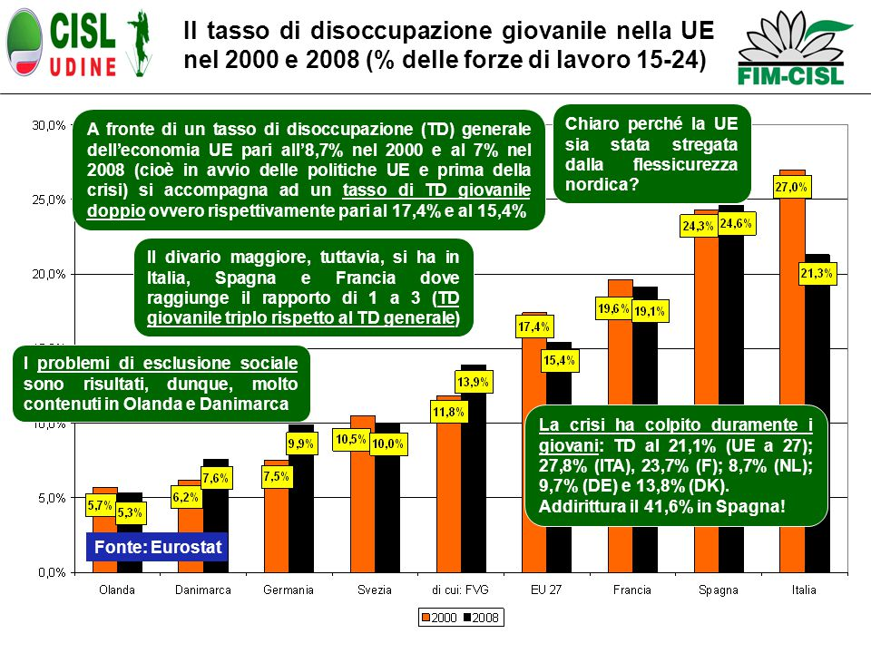 Il tasso di disoccupazione giovanile nella UE nel 2000 e 2008 (% delle forze di lavoro 15-24) A fronte di un tasso di disoccupazione (TD) generale dell'economia UE pari all'8,7% nel 2000 e al 7% nel 2008 (cioè in avvio delle politiche UE e prima della crisi) si accompagna ad un tasso di TD giovanile doppio ovvero rispettivamente pari al 17,4% e al 15,4% Il divario maggiore, tuttavia, si ha in Italia, Spagna e Francia dove raggiunge il rapporto di 1 a 3 (TD giovanile triplo rispetto al TD generale) I problemi di esclusione sociale sono risultati, dunque, molto contenuti in Olanda e Danimarca La crisi ha colpito duramente i giovani: TD al 21,1% (UE a 27); 27,8% (ITA), 23,7% (F); 8,7% (NL); 9,7% (DE) e 13,8% (DK).