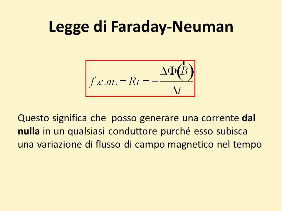 Legge di Faraday-Neuman Questo significa che posso generare una corrente dal nulla in un qualsiasi conduttore purché esso subisca una variazione di flusso di campo magnetico nel tempo