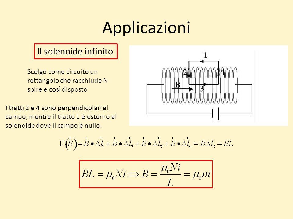 Applicazioni Il solenoide infinito I tratti 2 e 4 sono perpendicolari al campo, mentre il tratto 1 è esterno al solenoide dove il campo è nullo.