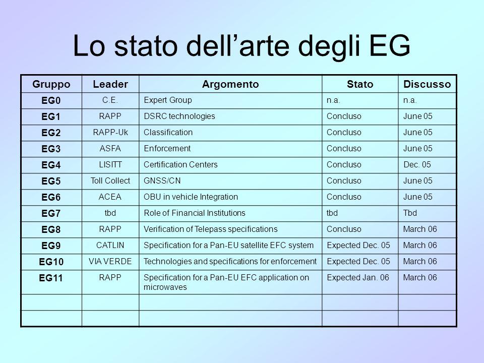 Lo stato dell'arte degli EG GruppoLeaderArgomentoStatoDiscusso EG0 C.E.Expert Groupn.a. EG1 RAPPDSRC technologiesConclusoJune 05 EG2 RAPP-UkClassifica