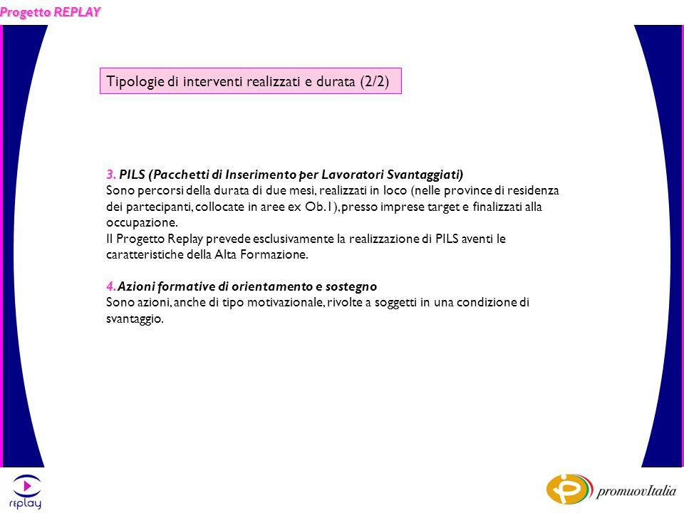 Progetto REPLAY Tipologie di interventi realizzati e durata (2/2) 3.