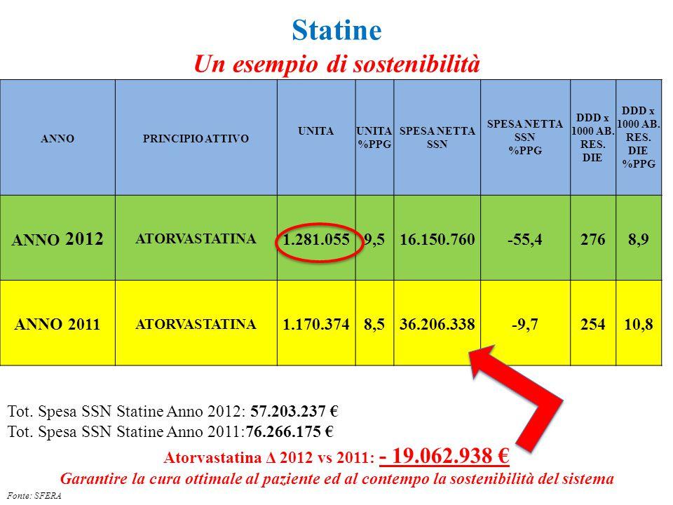 Statine Un esempio di sostenibilità ANNOPRINCIPIO ATTIVO UNITAUNITA %PPG SPESA NETTA SSN SPESA NETTA SSN %PPG DDD x 1000 AB. RES. DIE DDD x 1000 AB. R