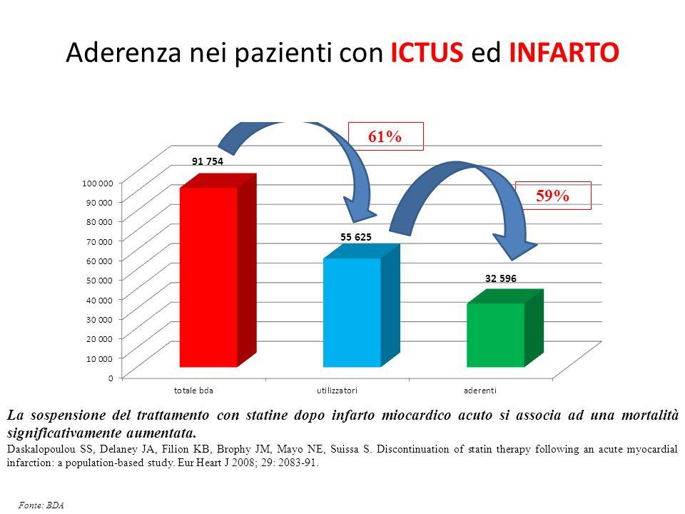 Aderenza nei pazienti con ICTUS ed INFARTO 61% 59% La sospensione del trattamento con statine dopo infarto miocardico acuto si associa ad una mortalit