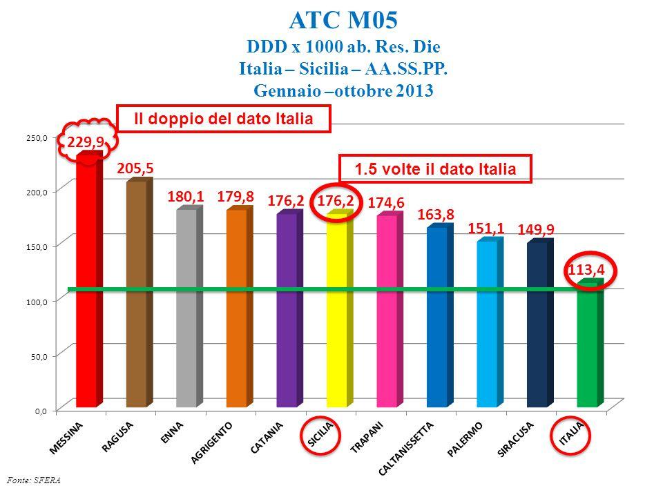 ATC M05 DDD x 1000 ab. Res. Die Italia – Sicilia – AA.SS.PP. Gennaio –ottobre 2013 Il doppio del dato Italia 1.5 volte il dato Italia Fonte: SFERA