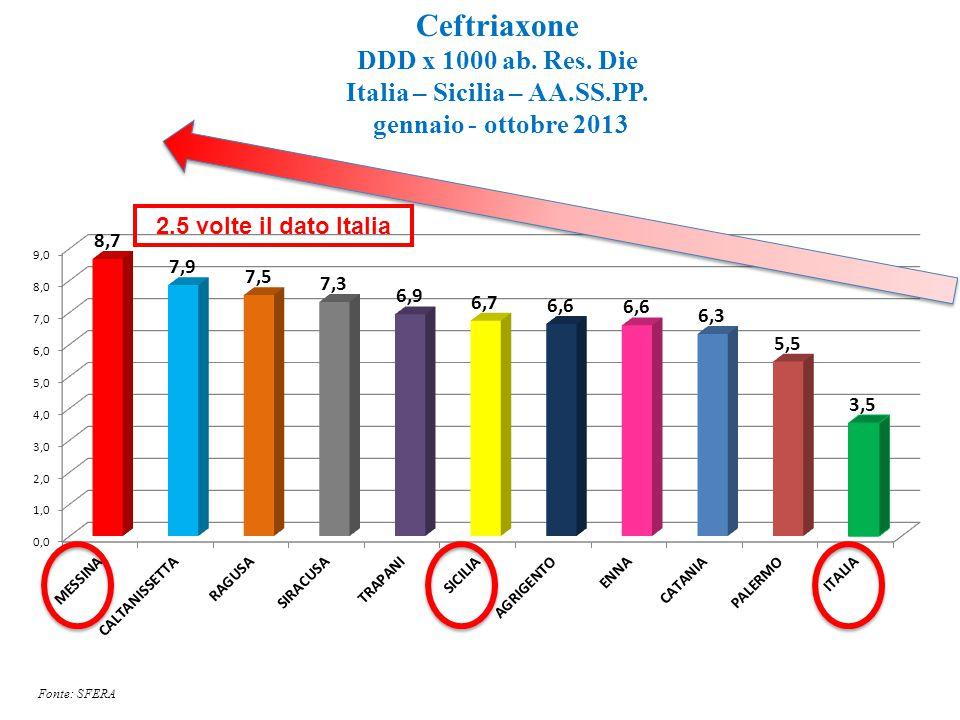 Ceftriaxone DDD x 1000 ab. Res. Die Italia – Sicilia – AA.SS.PP. gennaio - ottobre 2013 Fonte: SFERA 2.5 volte il dato Italia