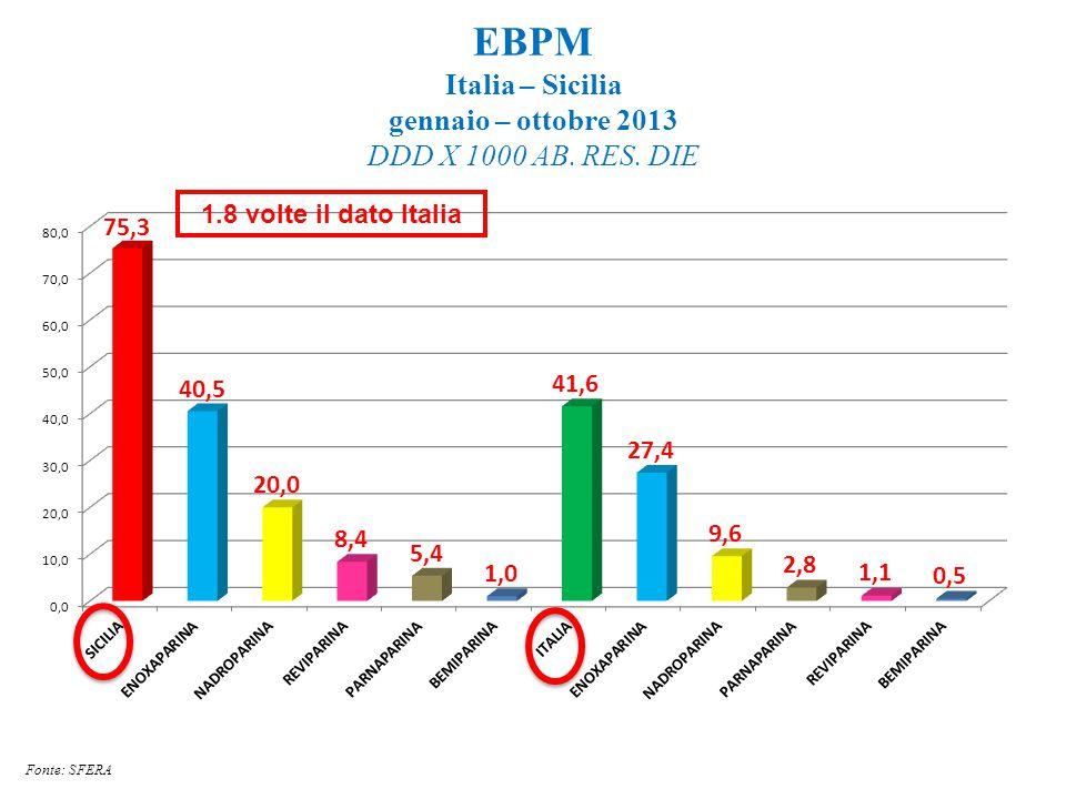 EBPM Italia – Sicilia gennaio – ottobre 2013 DDD X 1000 AB. RES. DIE Fonte: SFERA 1.8 volte il dato Italia