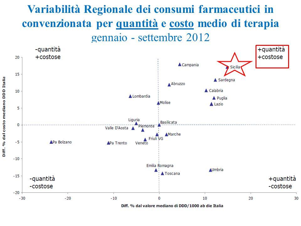 Variabilità Regionale dei consumi farmaceutici in convenzionata per quantità e costo medio di terapia gennaio - settembre 2012 Media nazionale Fonte: