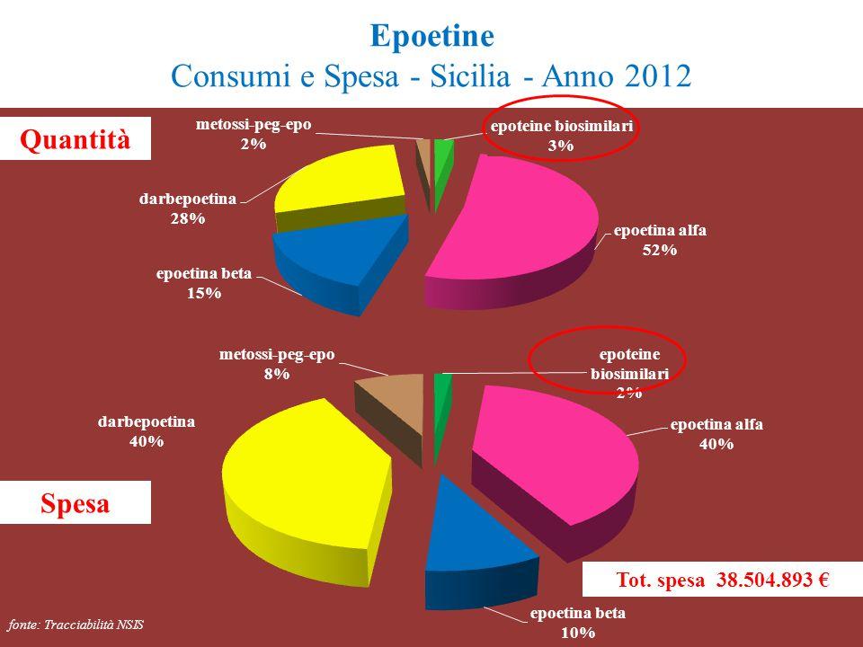 Epoetine Consumi e Spesa - Sicilia - Anno 2012 fonte: Tracciabilità NSIS Tot. spesa 38.504.893 € Quantità Spesa