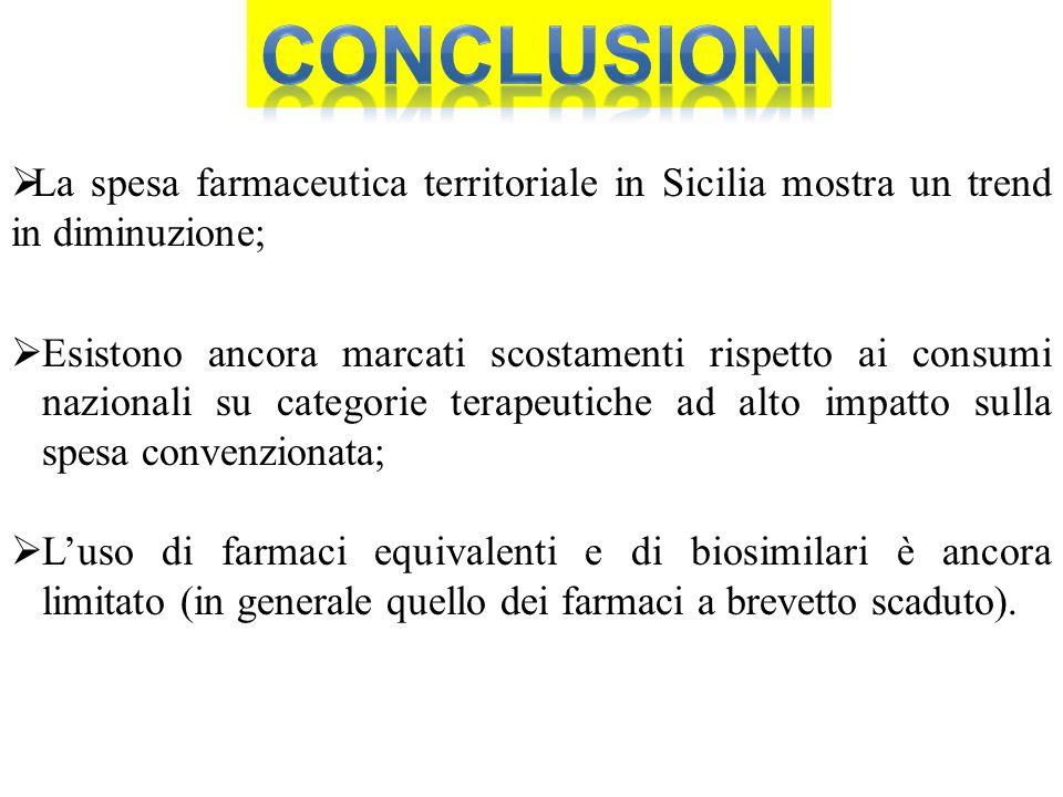  La spesa farmaceutica territoriale in Sicilia mostra un trend in diminuzione;  Esistono ancora marcati scostamenti rispetto ai consumi nazionali su