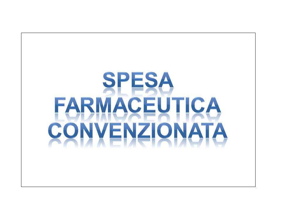 Spesa farmaceutica netta convenzionata Italia - Regioni gennaio - ottobre 2013 vs 2012 Regione ott-13ott-12  gen-ott 13gen-ott 12  (Valore in €) (Valore %) PIEMONTE 56.159.625,05 57.188.581,15-1,8 550.560.836,38 564.142.906,40-2,4 V.