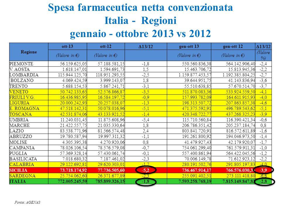 Spesa farmaceutica netta convenzionata Italia - Regioni gennaio - ottobre 2013 vs 2012 Regione ott-13ott-12  gen-ott 13gen-ott 12  (Valore