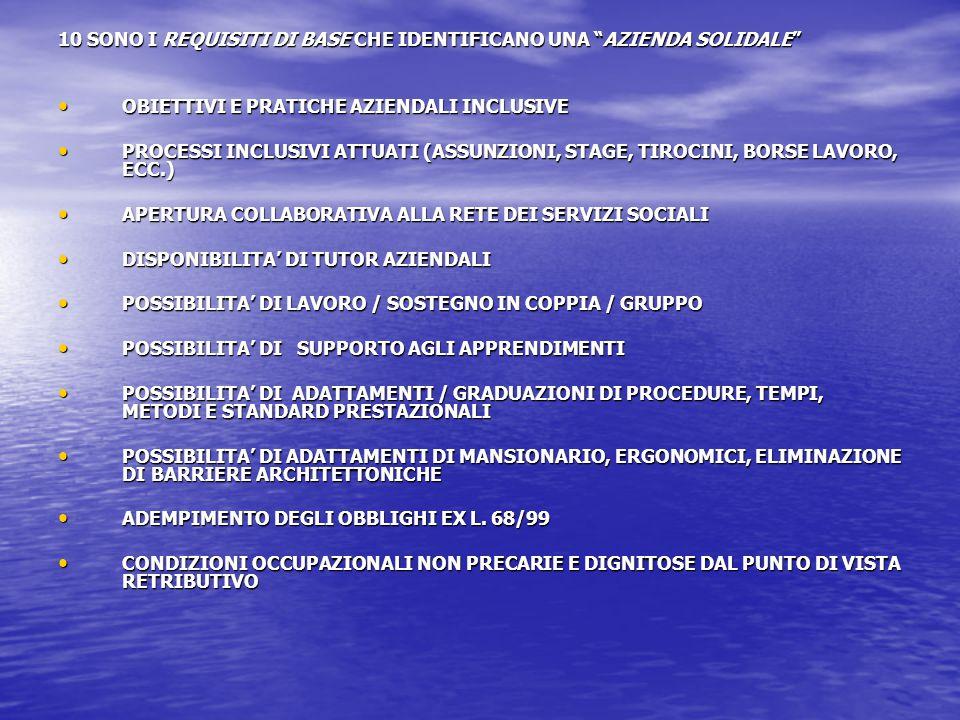 10 SONO I REQUISITI DI BASE CHE IDENTIFICANO UNA AZIENDA SOLIDALE • OBIETTIVI E PRATICHE AZIENDALI INCLUSIVE • PROCESSI INCLUSIVI ATTUATI (ASSUNZIONI, STAGE, TIROCINI, BORSE LAVORO, ECC.) • APERTURA COLLABORATIVA ALLA RETE DEI SERVIZI SOCIALI • DISPONIBILITA' DI TUTOR AZIENDALI • POSSIBILITA' DI LAVORO / SOSTEGNO IN COPPIA / GRUPPO • POSSIBILITA' DI SUPPORTO AGLI APPRENDIMENTI • POSSIBILITA' DI ADATTAMENTI / GRADUAZIONI DI PROCEDURE, TEMPI, METODI E STANDARD PRESTAZIONALI • POSSIBILITA' DI ADATTAMENTI DI MANSIONARIO, ERGONOMICI, ELIMINAZIONE DI BARRIERE ARCHITETTONICHE • ADEMPIMENTO DEGLI OBBLIGHI EX L.
