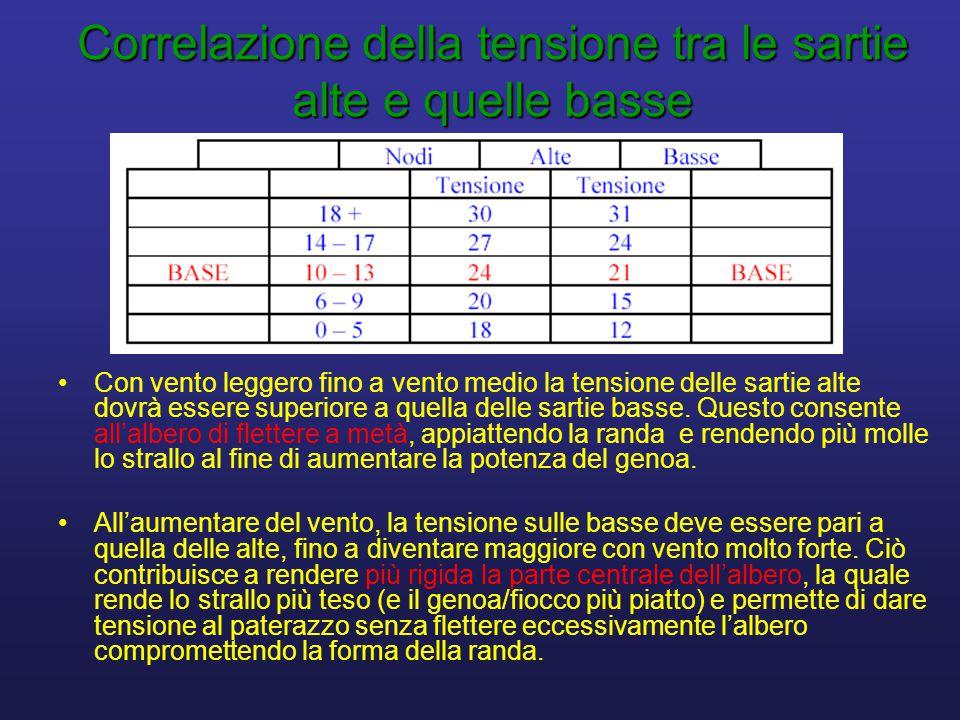Correlazione della tensione tra le sartie alte e quelle basse •Con vento leggero fino a vento medio la tensione delle sartie alte dovrà essere superiore a quella delle sartie basse.