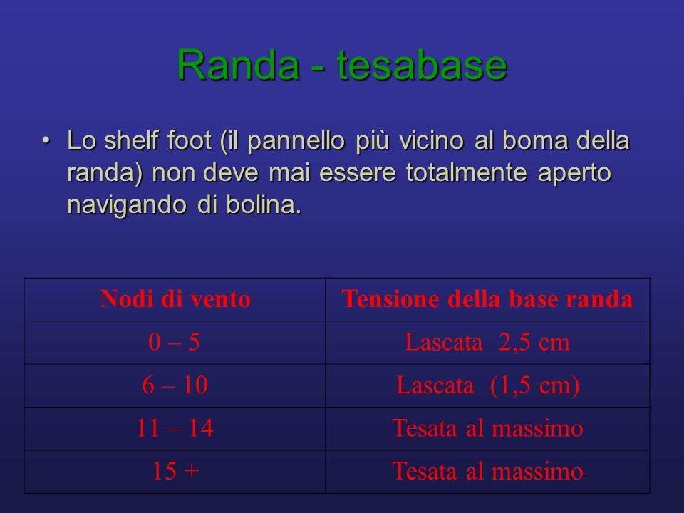 Randa - tesabase •Lo shelf foot (il pannello più vicino al boma della randa) non deve mai essere totalmente aperto navigando di bolina. Nodi di ventoT