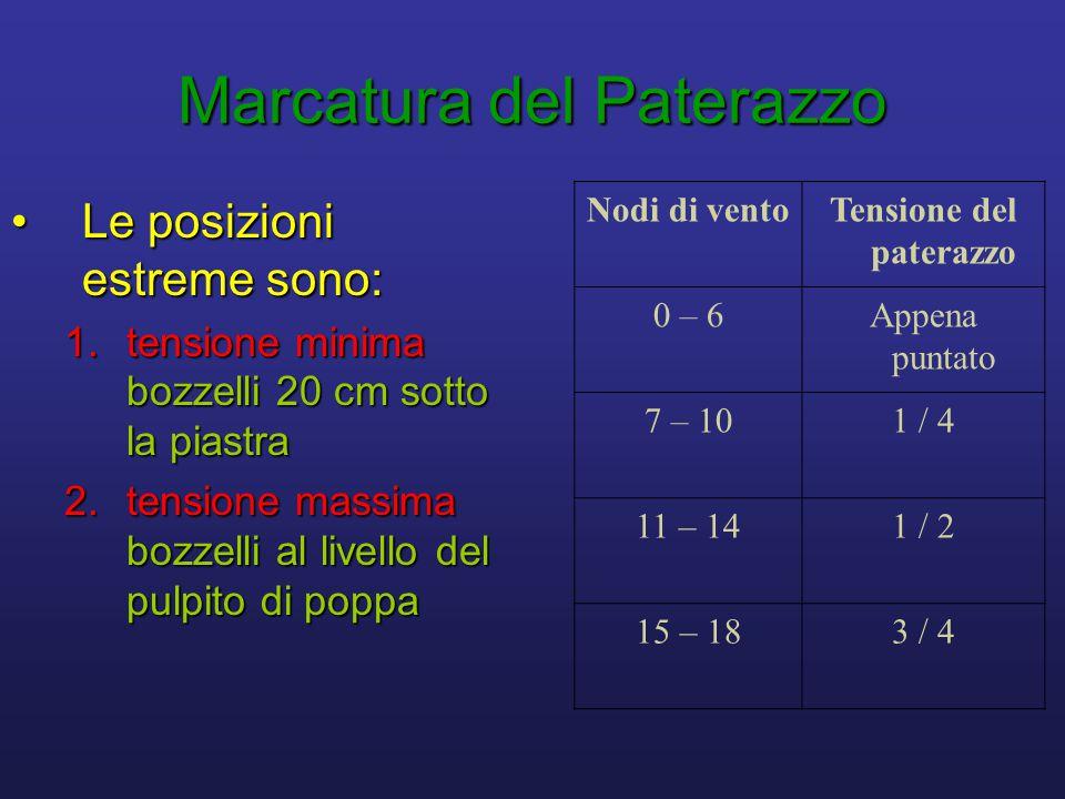 Marcatura del Paterazzo •Le posizioni estreme sono: 1.tensione minima bozzelli 20 cm sotto la piastra 2.tensione massima bozzelli al livello del pulpito di poppa Nodi di ventoTensione del paterazzo 0 – 6Appena puntato 7 – 101 / 4 11 – 141 / 2 15 – 183 / 4