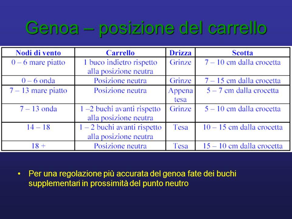 Genoa – posizione del carrello •Per una regolazione più accurata del genoa fate dei buchi supplementari in prossimità del punto neutro