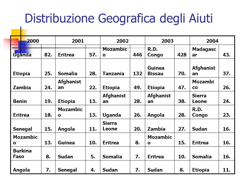 Distribuzione Geografica degli Aiuti 20002001200220032004 Uganda82.Eritrea57.