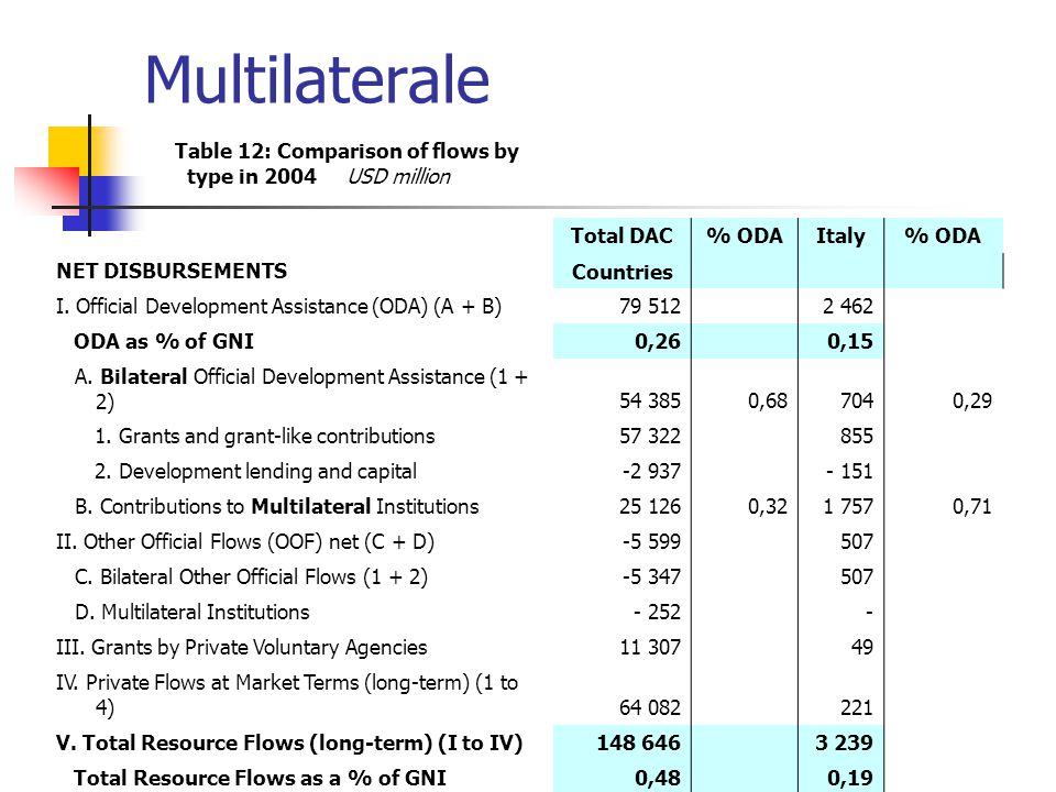 Multilaterale Table 12: Comparison of flows by type in 2004 USD million Total DAC% ODAItaly% ODA NET DISBURSEMENTS Countries I.