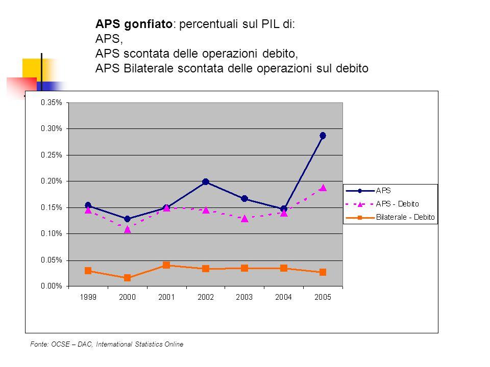 APS gonfiato: percentuali sul PIL di: APS, APS scontata delle operazioni debito, APS Bilaterale scontata delle operazioni sul debito Fonte: OCSE – DAC, International Statistics Online