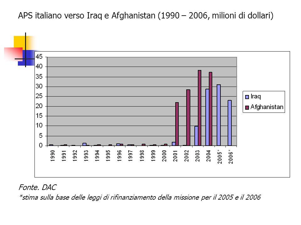 APS italiano verso Iraq e Afghanistan (1990 – 2006, milioni di dollari) Fonte.