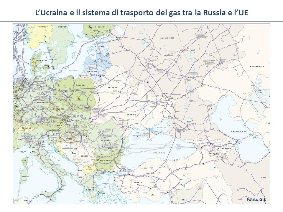 L'Ucraina e il sistema di trasporto del gas tra la Russia e l'UE Fonte:GIE